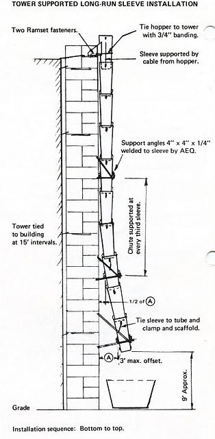 Trash Chute Details : Scaffolding inc trash chutes swing stage